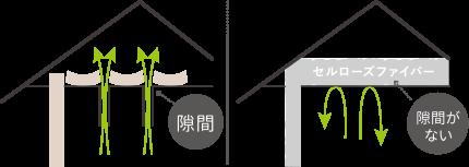 従来の天井断熱との比較